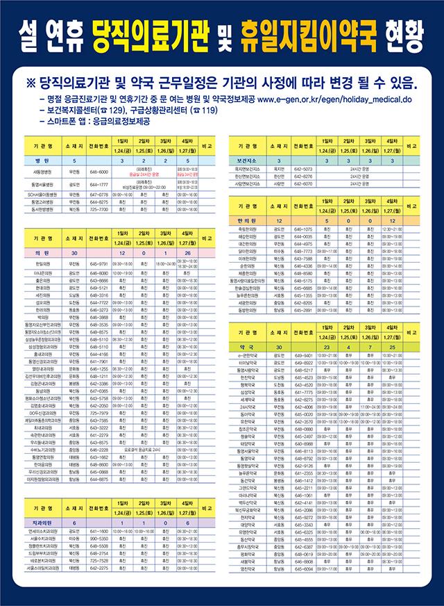 설 연휴 의료기관.약국 이용 안내 ☏129-2020년설연휴당직의료기관.jpg