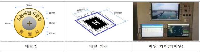 111통영시, 주소기반 자율 드론 배달점 구축 공모사업 선정-주요설치 시설.jpg